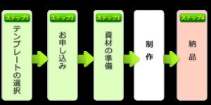 納品までの4つのステップ