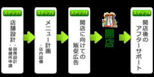 開店までの4つのステップ